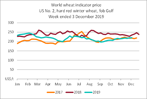 Line graph showing the difference in indicator prices for world wheat (US No.2, hard red winter wheat fob Gulf) since 2015, in US dollars per tonne. The price at 03 December 2019 was 220 US dollars per tonne.