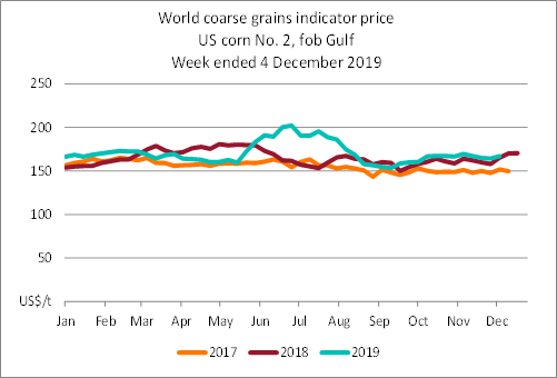 Line graph showing the difference in indicator prices for world coarse grain (US No.2, yellow corn fob Gulf) since 2015, in US dollars per tonne. The price at 04 December 2019 was 167 US