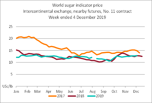Line graph showing the difference in indicator prices for world sugar since 2015. The price at 04 December 2019 was 12.9 US cents per pound.