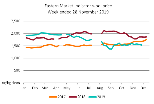 Line graph showing the Eastern Market Indicator wool price since 2015. The price at 28 November 2019 was 1530 cents per kilogram.