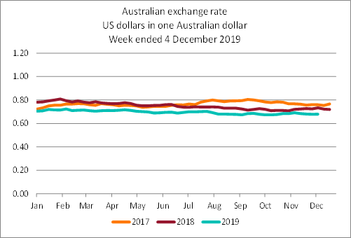 Line graph showing the difference in the Australian exchange rate (US dollars) since 2015. The exchange rate at 04 December 2019 was 0.68 US dollars per AUD.
